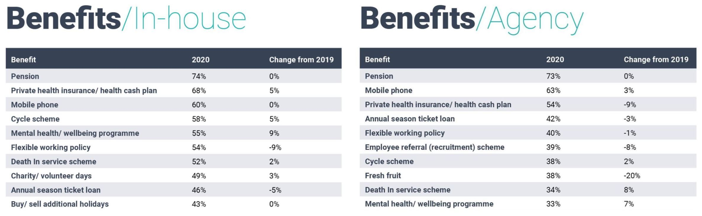 Top ten benefits in-house and agency 2019-2020